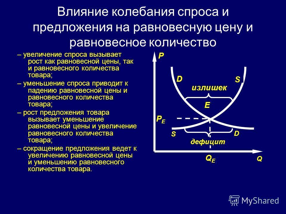 Влияние колебания спроса и предложения на равновесную цену и равновесное количество – увеличение спроса вызывает рост как равновесной цены, так и равновесного количества товара; – уменьшение спроса приводит к падению равновесной цены и равновесного к
