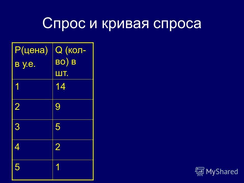 Спрос и кривая спроса P(цена) в у.е. Q (кол- во) в шт. 114 29 35 42 51