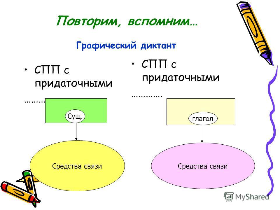 Повторим, вспомним… Графический диктант СПП с придаточными …………… СПП с придаточными …………. Средства связи Сущ. Средства связи глагол