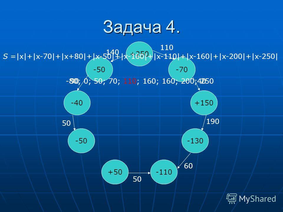 Задача 4. +250 -70 -40 -50 +50 -50 +150 -130 -110 S =|x|+|x-70|+|x+80|+|x-50|+|x-160|+|x-110|+|x-160|+|x-200|+|x-250| -80; 0; 50; 70; 110; 160; 160; 200; 250 110 40 190 60 50 140 90 50
