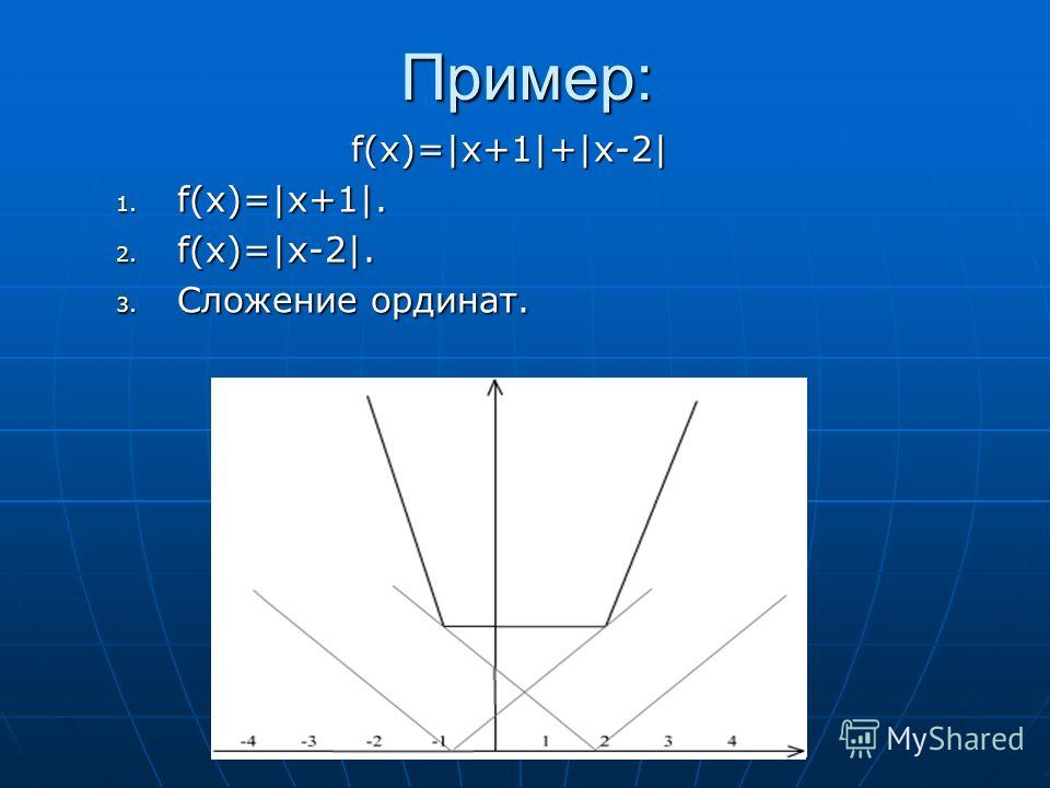 Пример: f(x)=|x+1|+|x-2| f(x)=|x+1|+|x-2| 1. f(x)=|x+1|. 2. f(x)=|x-2|. 3. Сложение ординат.
