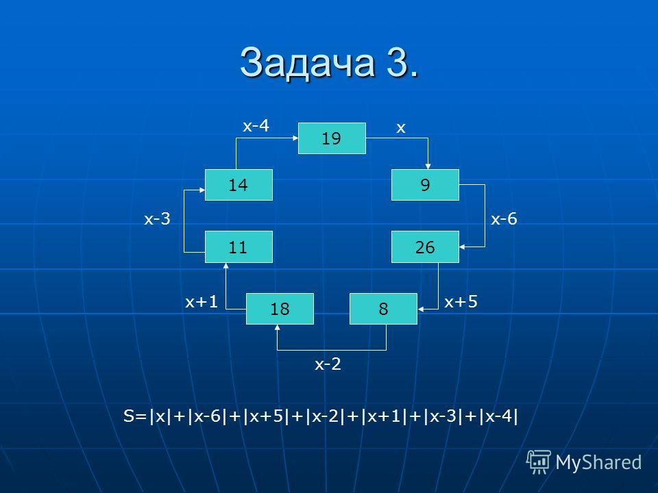 Задача 3. 19 9 18 26 8 11 14 x x-6 x+5 x-2 x+1 x-3 x-4 S=|x|+|x-6|+|x+5|+|x-2|+|x+1|+|x-3|+|x-4|