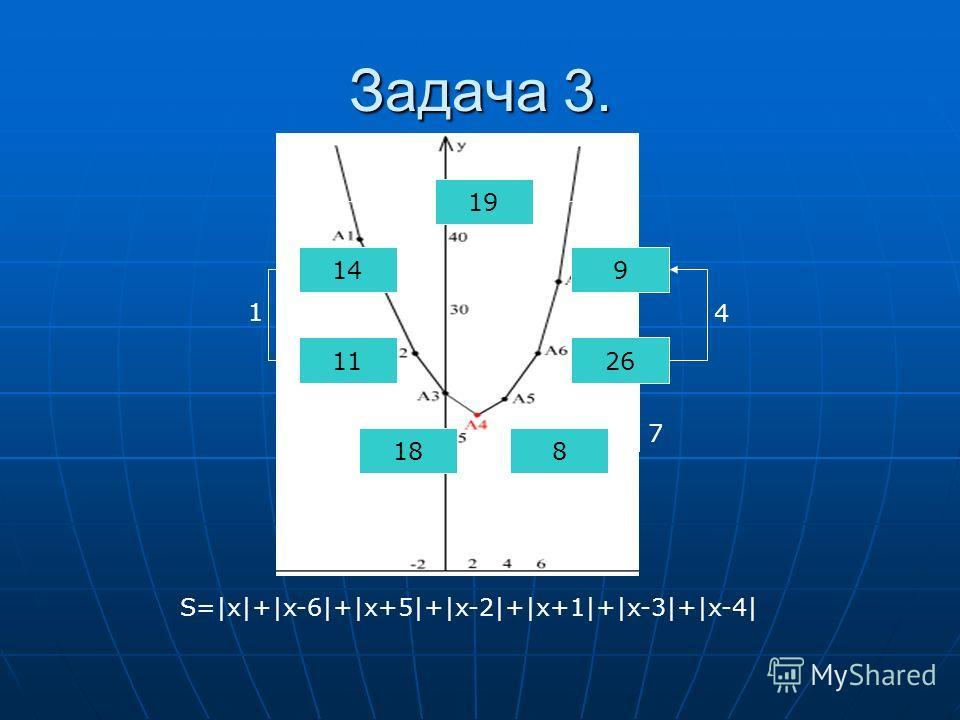 Задача 3. S=|x|+|x-6|+|x+5|+|x-2|+|x+1|+|x-3|+|x-4| 19 9 18 26 8 11 14 2 4 73 1 2