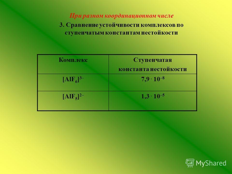 При разном координационном числе 3. Сравнение устойчивости комплексов по ступенчатым константам нестойкости КомплексСтупенчатая константа нестойкости [AlF 6 ] 3– 7,9. 10 –8 [AlF 5 ] 2– 1,3. 10 –5