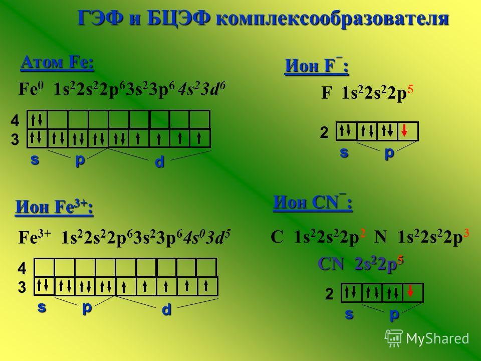 ГЭФ и БЦЭФ комплексообразователя Атом Fe: Атом Fe: s p d 3 4 Fe 0 1s 2 2s 2 2p 6 3s 2 3p 6 4s 2 3d 6 Fe 3+ 1s 2 2s 2 2p 6 3s 2 3p 6 4s 0 3d 5 Ион Fe 3+ : s p d 3 4 Ион F : Ион F : Ион СN : Ион СN : F 1s 2 2s 2 2p 5 С 1s 2 2s 2 2р 2 N 1s 2 2s 2 2p 3 C