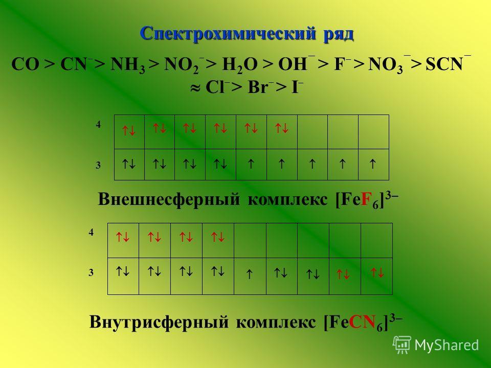 3 4Спектрохимический ряд СO > CN – > NH 3 > NO 2 – > H 2 O > OH > F > NО 3 > SCN Cl > Br > I Внешнесферный комплекс [FeF 6 ] 3– 3 4 Внутрисферный комплекс [FeCN 6 ] 3–