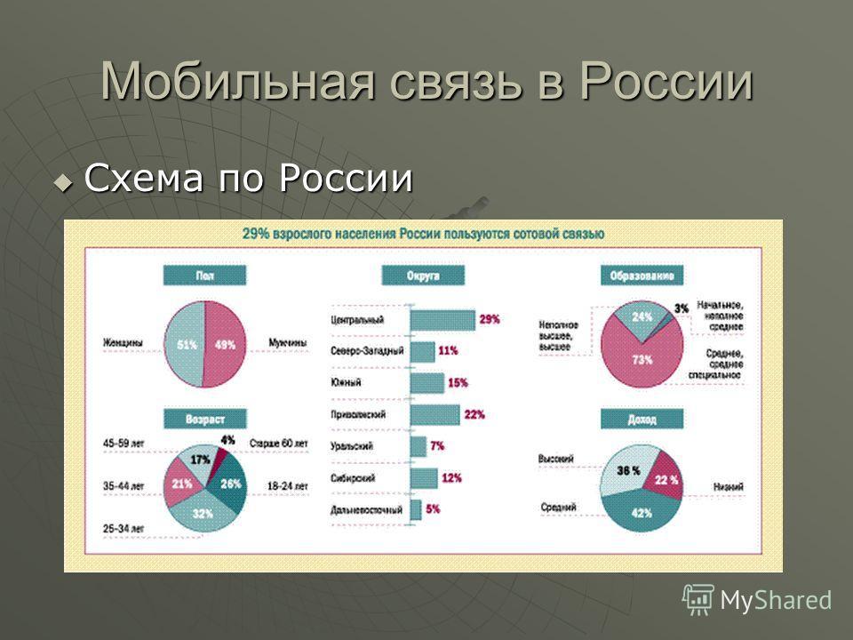 Мобильная связь в России Схема по России Схема по России