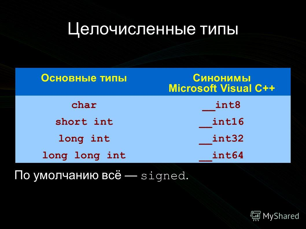 Целочисленные типы Основные типыСинонимы Microsoft Visual C++ char__int8 short int__int16 long int__int32 long long int__int64 По умолчанию всё signed.