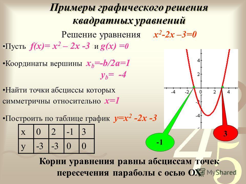 Абсциссы точек пересечения графиков функций и служат корнями уравнения Графический способ решения уравнения заключается в следующем: строят в одной системе координат графики двух функций и находят абсциссы точек пересечения графиков этих функций 1