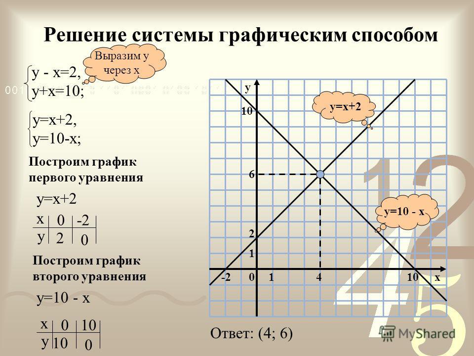 Неравенства Найти наименьшее натуральное решение неравенства Решить неравенства Найти область определения функции
