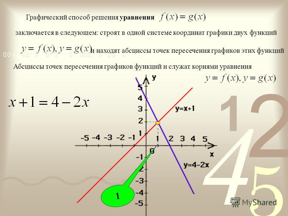 Способы решения систем уравнений подстановка сложение графически