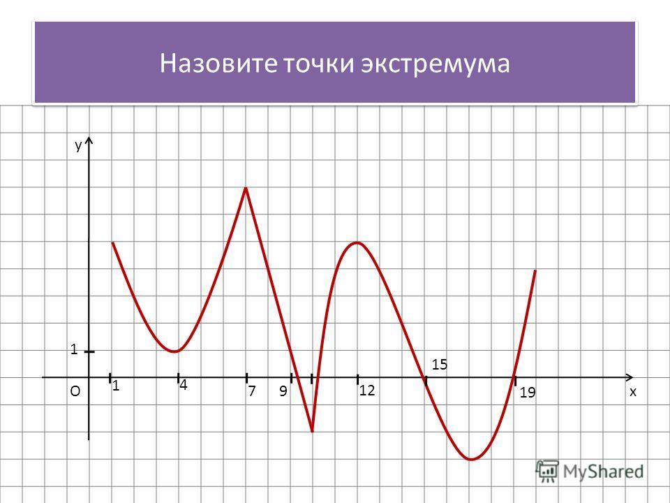 x y O 1 1 4 79 12 15 19 Назовите точки экстремума