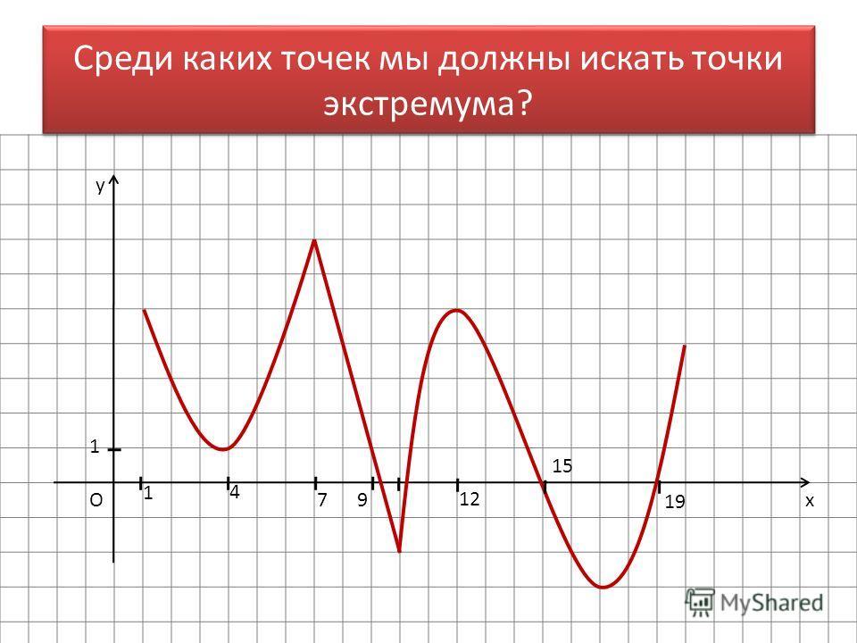 x y O 1 1 4 79 12 15 19 Среди каких точек мы должны искать точки экстремума?