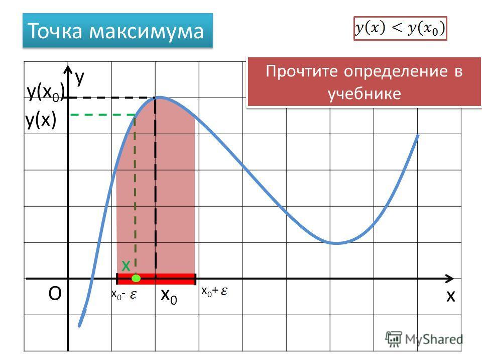 x y Ox0x0 Точка максимума x0+x0+ x0-x0- x y(x 0 ) y(x) Прочтите определение в учебнике