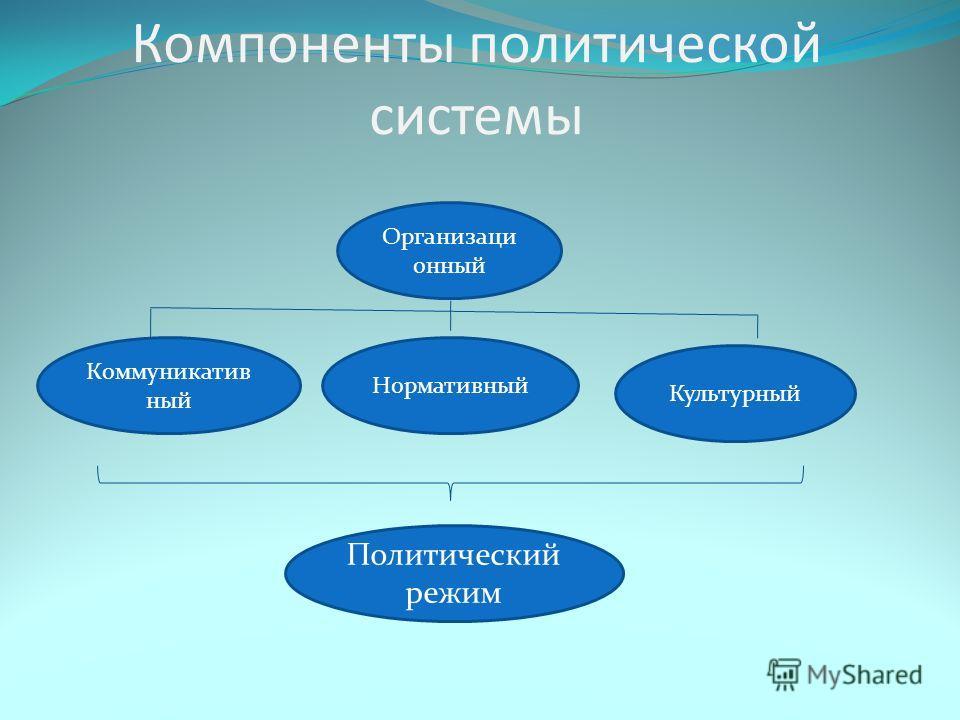 Компоненты политической системы Организаци онный Коммуникатив ный Нормативный Культурный Политический режим
