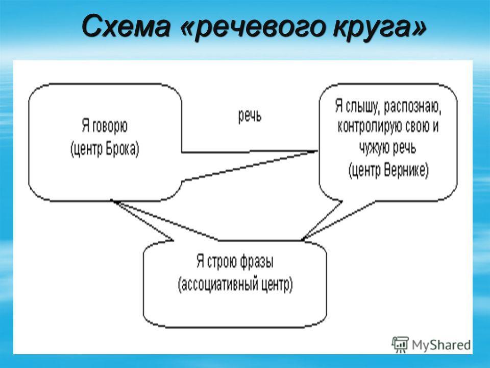 Схема «речевого круга» Схема «речевого круга»