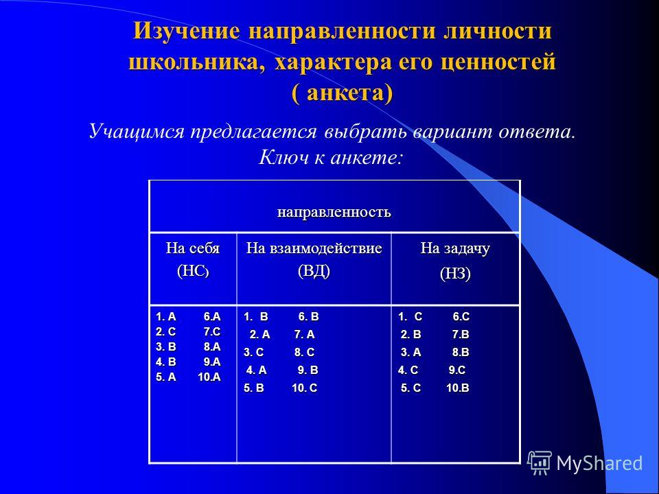 направленность На себя (НС ) На взаимодействие (ВД) На задачу (НЗ) 1. А 6.А 2. С 7.С 3. В 8.А 4. В 9.А 5. А 10.А 1.В 6. В 2. А 7. А 2. А 7. А 3. С 8. С 4. А 9. В 4. А 9. В 5. В 10. С 1.С 6.С 2. В 7.В 2. В 7.В 3. А 8.В 3. А 8.В 4. С 9.С 5. С 10.В 5. С