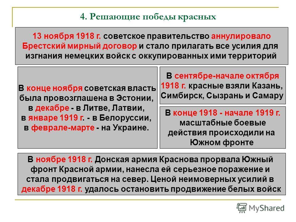4. Решающие победы красных 13 ноября 1918 г. советское правительство аннулировало Брестский мирный договор и стало прилагать все усилия для изгнания немецких войск с оккупированных ими территорий В конце ноября советская власть была провозглашена в Э