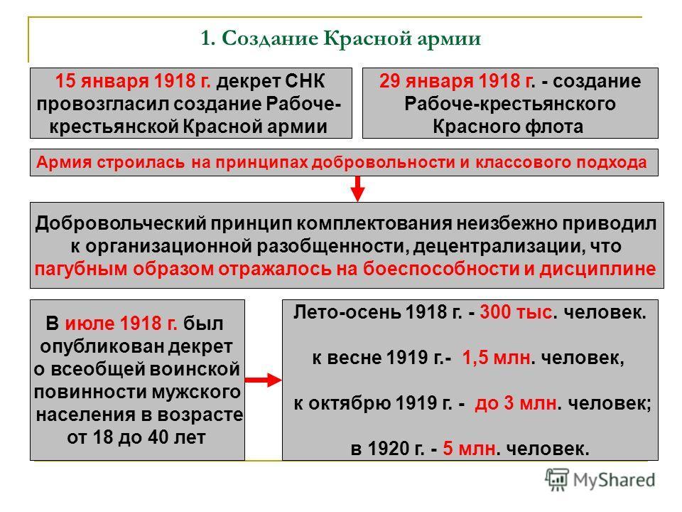 1. Создание Красной армии 15 января 1918 г. декрет СНК провозгласил создание Рабоче- крестьянской Красной армии 29 января 1918 г. - создание Рабоче-крестьянского Красного флота Армия строилась на принципах добровольности и классового подхода Добровол
