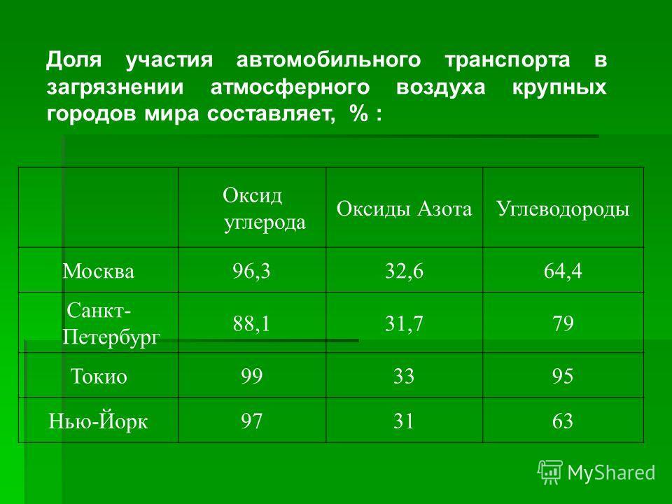 Доля участия автомобильного транспорта в загрязнении атмосферного воздуха крупных городов мира составляет, % : Оксид углерода Оксиды АзотаУглеводороды Москва96,332,664,4 Санкт- Петербург 88,131,779 Токио993395 Нью-Йорк973163