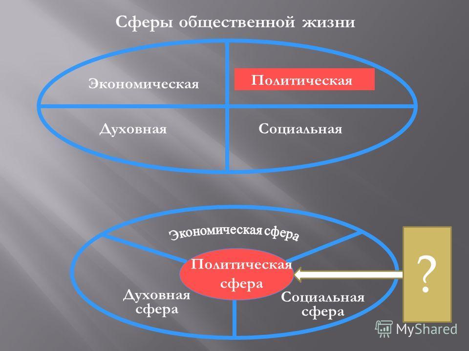 Сферы общественной жизни Экономическая Духовная Политическая Социальная Духовная сфера Социальная сфера Политическая сфера ?