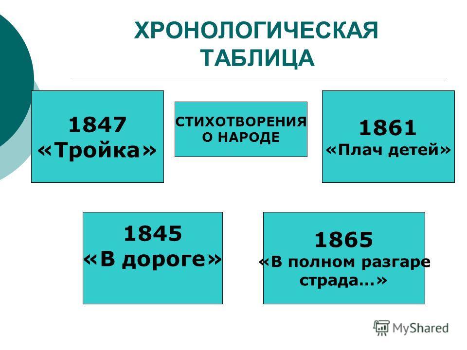 ХРОНОЛОГИЧЕСКАЯ ТАБЛИЦА СТИХОТВОРЕНИЯ О НАРОДЕ 1847 «Тройка» 1845 «В дороге» 1861 «Плач детей» 1865 «В полном разгаре страда…»