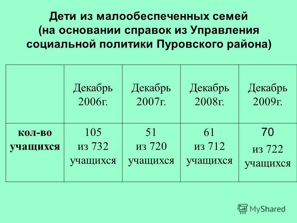 Дети из малообеспеченных семей (на основании справок из Управления социальной политики Пуровского района) Декабрь 2006г. Декабрь 2007г. Декабрь 2008г. Декабрь 2009г. кол-во учащихся 105 из 732 учащихся 51 из 720 учащихся 61 из 712 учащихся 70 из 722