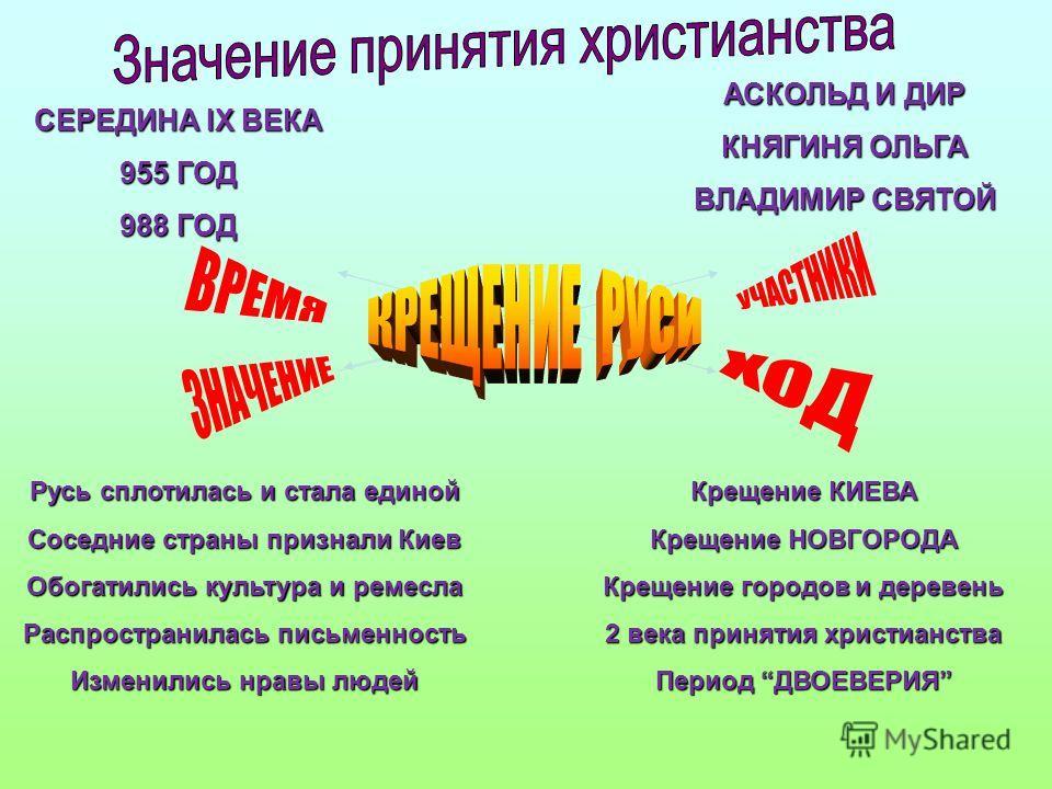 СЕРЕДИНА IX ВЕКА 955 ГОД 988 ГОД АСКОЛЬД И ДИР КНЯГИНЯ ОЛЬГА ВЛАДИМИР СВЯТОЙ Крещение КИЕВА Крещение НОВГОРОДА Крещение городов и деревень 2 века принятия христианства Период ДВОЕВЕРИЯ Русь сплотилась и стала единой Соседние страны признали Киев Обог