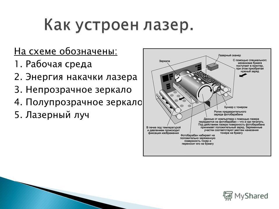На схеме обозначены: 1. Рабочая среда 2. Энергия накачки лазера 3. Непрозрачное зеркало 4. Полупрозрачное зеркало 5. Лазерный луч