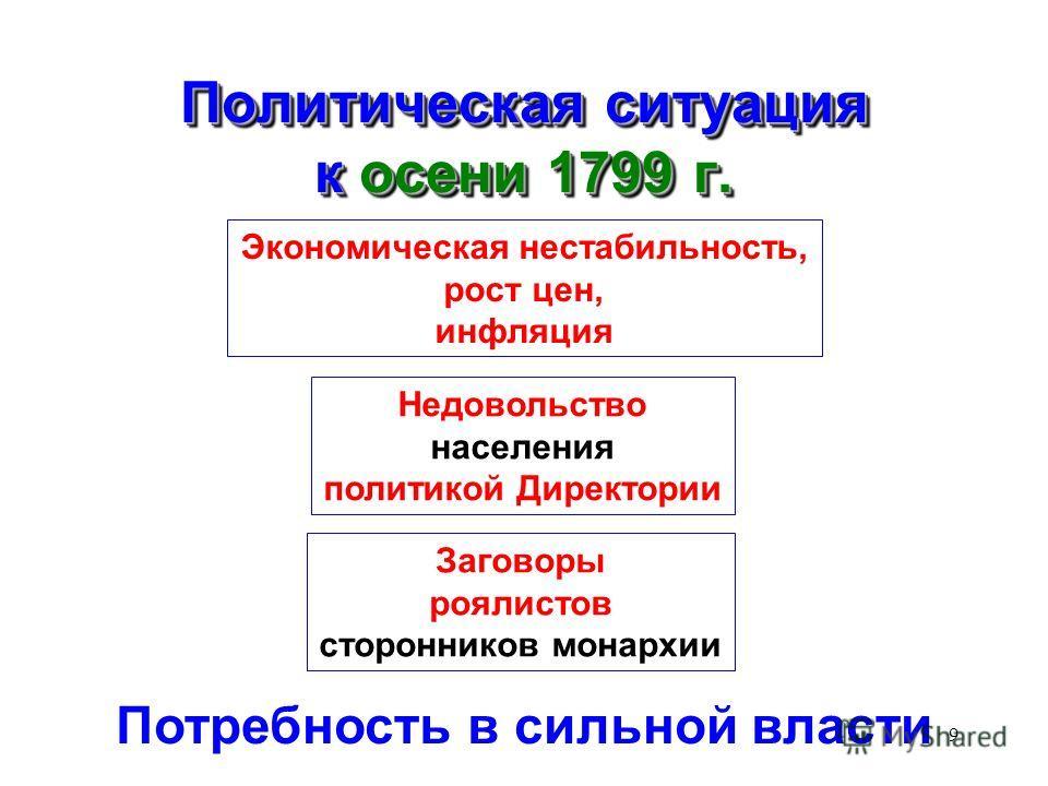 9 Политическая ситуация к осени 1799 г. Экономическая нестабильность, рост цен, инфляция Недовольство населения политикой Директории Заговоры роялистов сторонников монархии Потребность в сильной власти