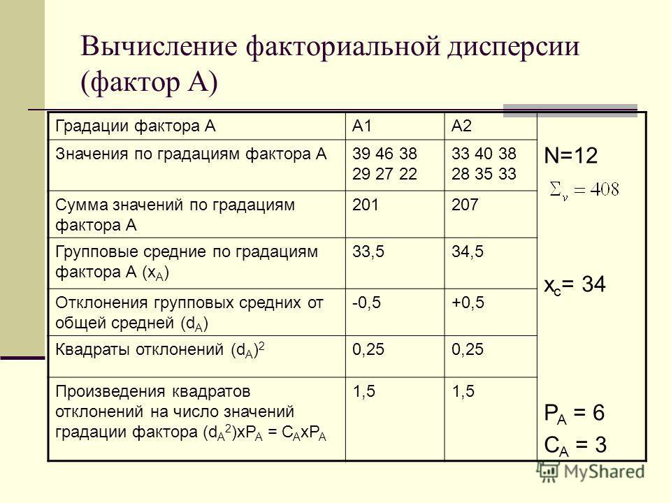 Вычисление факториальной дисперсии (фактор А) Градации фактора АА1А2 N=12 х с = 34 Р А = 6 С А = 3 Значения по градациям фактора А39 46 38 29 27 22 33 40 38 28 35 33 Сумма значений по градациям фактора А 201207 Групповые средние по градациям фактора