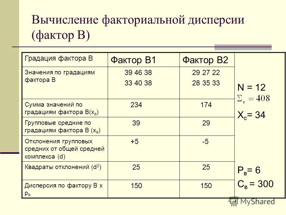 Вычисление факториальной дисперсии (фактор В) Градация фактора В Фактор В1Фактор В2 N = 12 Х с = 34 Р в = 6 С в = 300 Значения по градациям фактора В 39 46 38 33 40 38 29 27 22 28 35 33 Сумма значений по градациям фактора В(х в ) 234 174 Групповые ср
