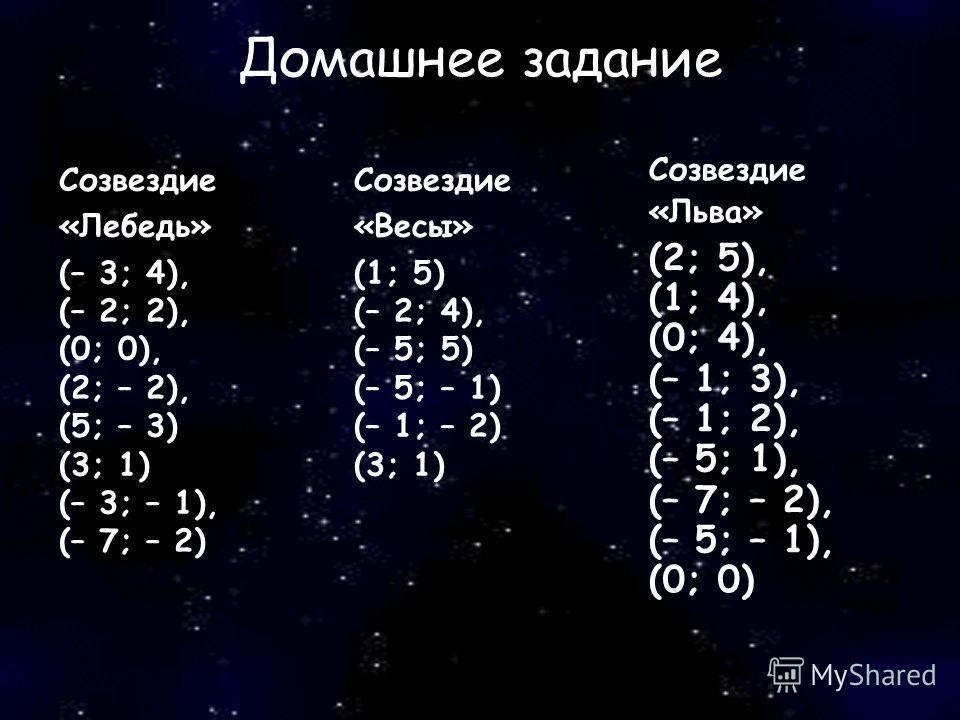 Домашнее задание Созвездие «Лебедь» (– 3; 4), (– 2; 2), (0; 0), (2; – 2), (5; – 3) (3; 1) (– 3; – 1), (– 7; – 2) Созвездие «Весы» (1; 5) (– 2; 4), (– 5; 5) (– 5; – 1) (– 1; – 2) (3; 1) Созвездие «Льва» (2; 5), (1; 4), (0; 4), (– 1; 3), (– 1; 2), (– 5