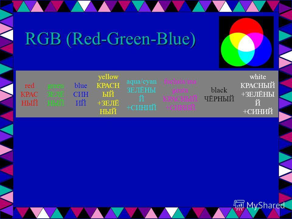 RGB (Red-Green-Blue) red КРАС НЫЙ green ЗЕЛЁ НЫЙ blue СИН ИЙ yellow КРАСН ЫЙ +ЗЕЛЁ НЫЙ aqua/cyan ЗЕЛЁНЫ Й +СИНИЙ fuchsia/ma genta КРАСНЫЙ +СИНИЙ black ЧЁРНЫЙ white КРАСНЫЙ +ЗЕЛЁНЫ Й +СИНИЙ