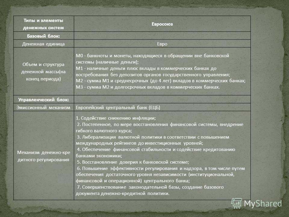Типы и элементы денежных систем Евросоюз Базовый блок: Денежная единицаЕвро Объем и структура денежной массы(на конец периода) M0 - банкноты и монеты, находящиеся в обращении вне банковской системы (наличные деньги); M1 - наличные деньги плюс вклады