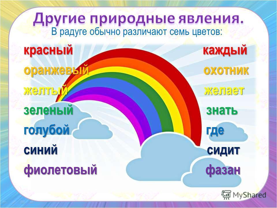 В радуге обычно различают семь цветов: красный каждый оранжевый охотник желтый желает зеленый знать голубой где синий сидит фиолетовый фазан
