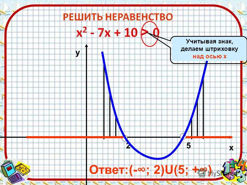 25 х у Ответ:(-; 2)U(5; +) Учитывая знак, делаем штриховку над осью х