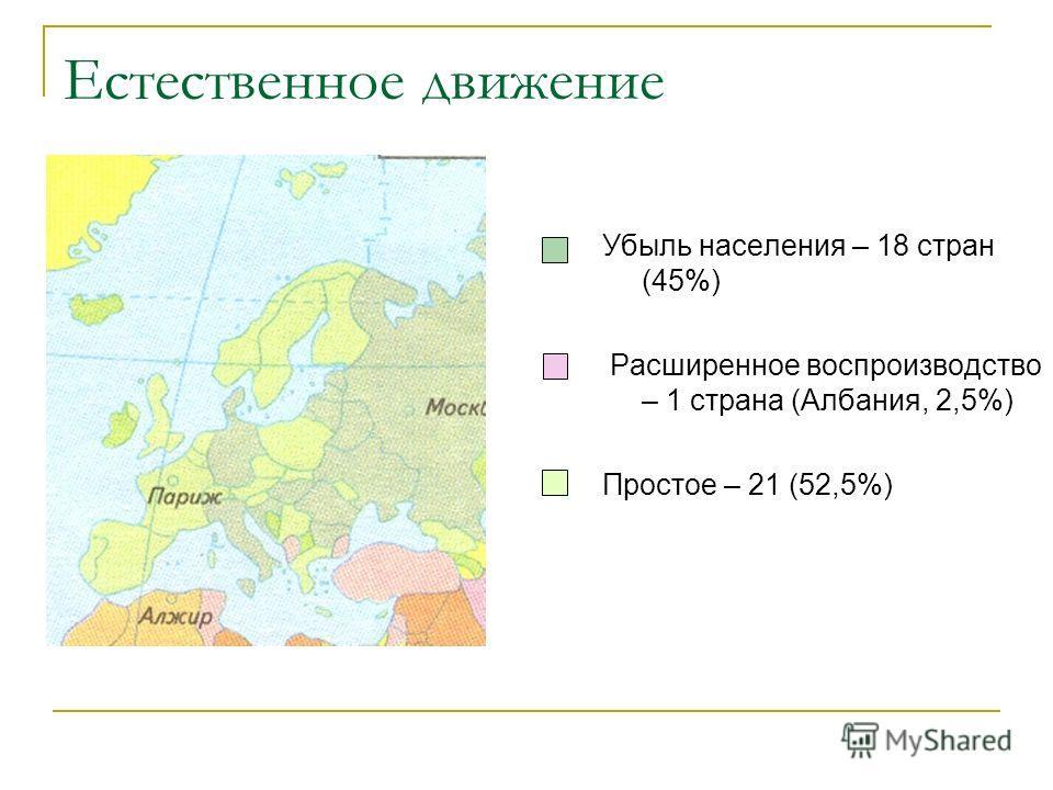 Естественное движение Убыль населения – 18 стран (45%) Расширенное воспроизводство – 1 страна (Албания, 2,5%) Простое – 21 (52,5%)