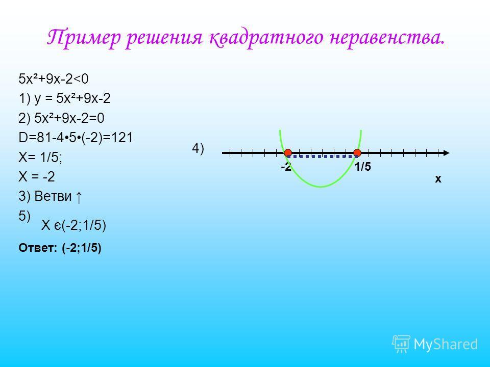 Неравенства второй степени с одной переменной. Неравенства вида ax²+bx+c>0 и ax²+bx+c