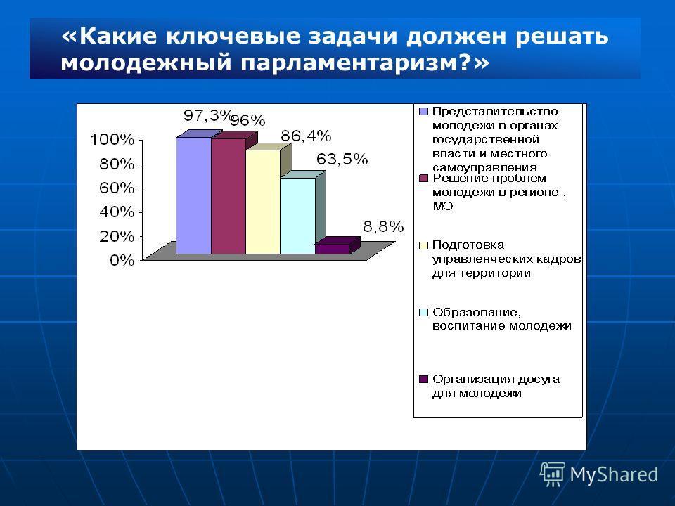 «Какие ключевые задачи должен решать молодежный парламентаризм?»