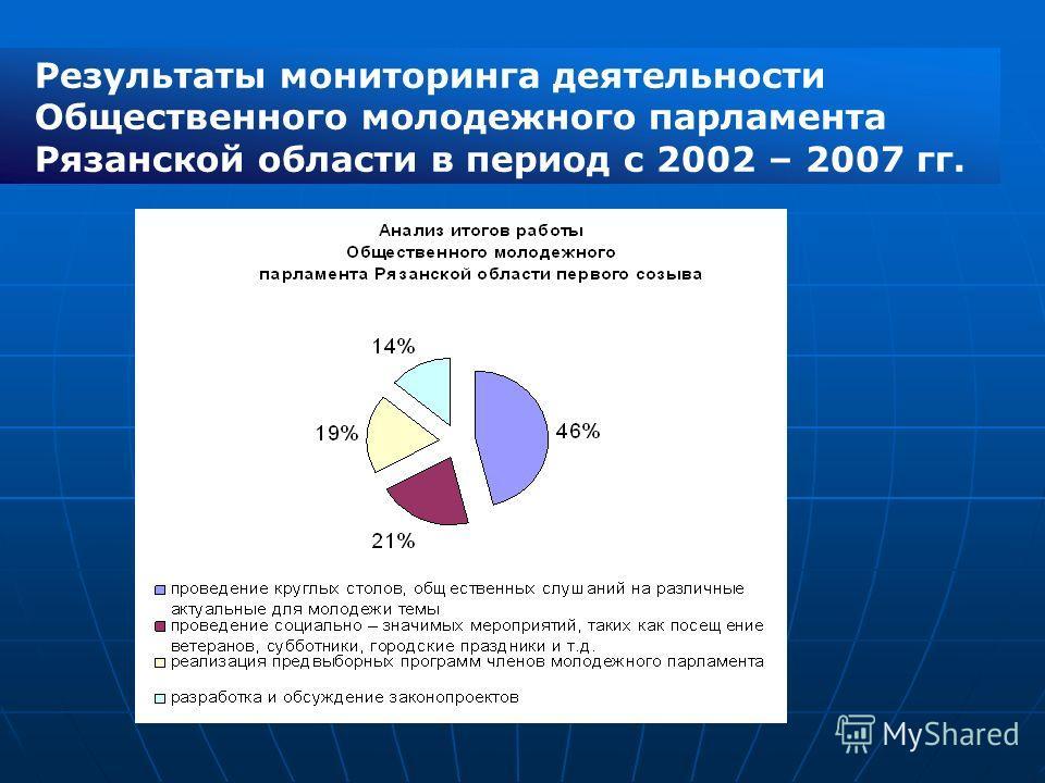 Результаты мониторинга деятельности Общественного молодежного парламента Рязанской области в период с 2002 – 2007 гг.