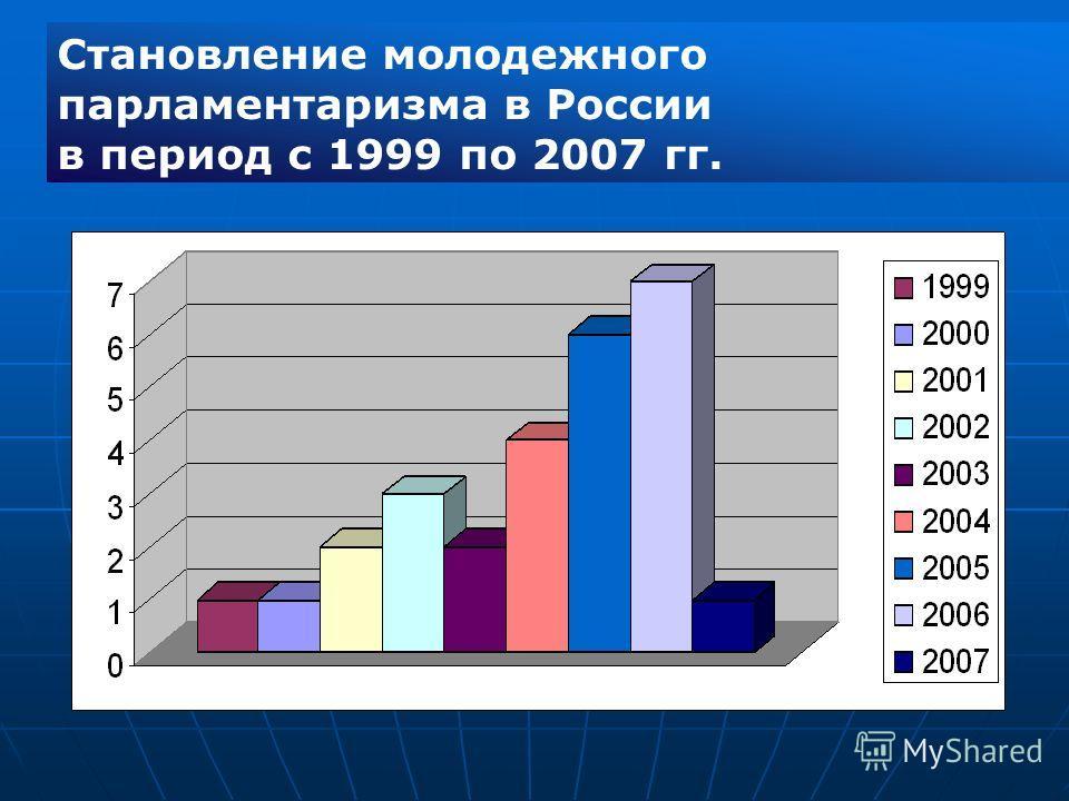 Становление молодежного парламентаризма в России в период с 1999 по 2007 гг.