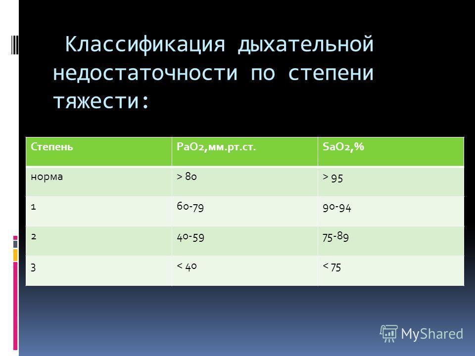 Классификация дыхательной недостаточности по степени тяжести: СтепеньРаО2,мм.рт.ст.SаО2,% норма> 80> 95 160-7990-94 240-5975-89 3< 40< 75