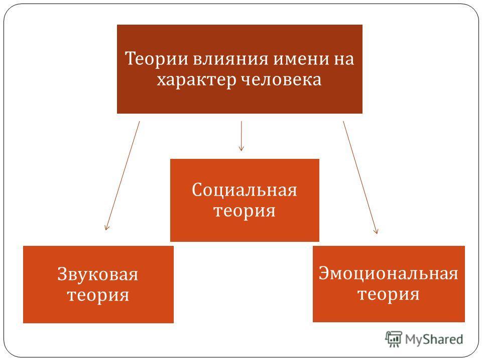 Звуковая теория Теории влияния имени на характер человека Социальная теория Эмоциональная теория