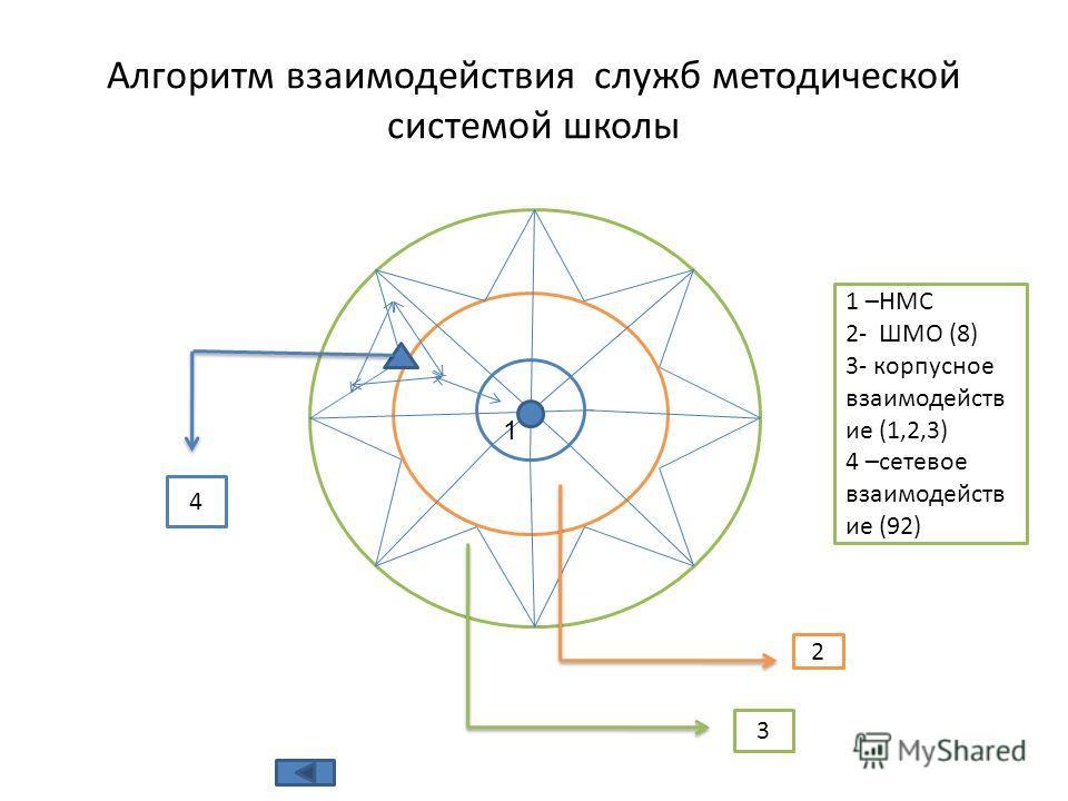 ШМО Алгоритм взаимодействия служб методической системой школы 1 2 3 1 –НМС 2- ШМО (8) 3- корпусное взаимодейств ие (1,2,3) 4 –сетевое взаимодейств ие (92) 4