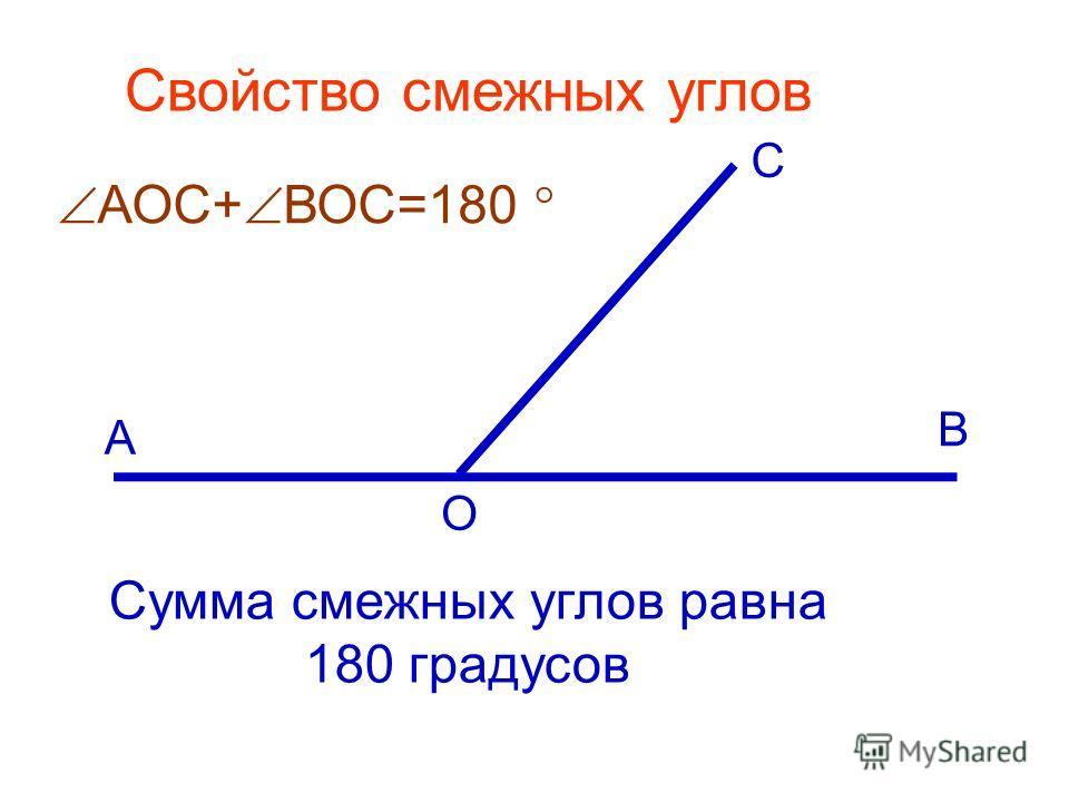 Сумма смежных углов равна 180 градусов Свойство смежных углов А С В О АОС+ ВОС=180