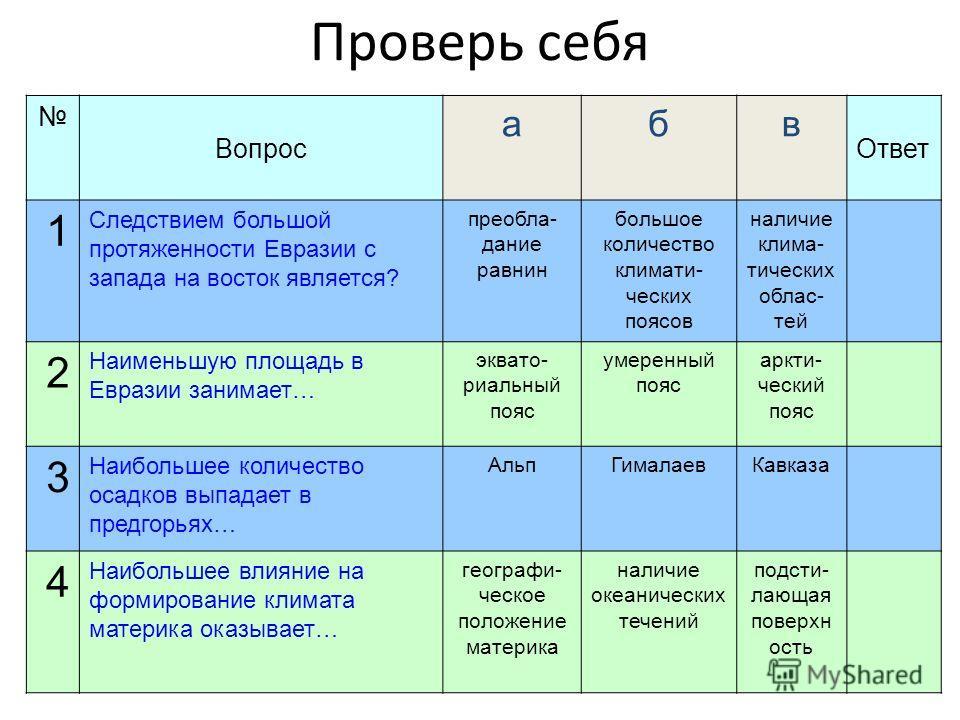 Проверь себя Вопрос абв Ответ 1 Следствием большой протяженности Евразии с запада на восток является? преобла- дание равнин большое количество климати- ческих поясов наличие клима- тических облас- тей 2 Наименьшую площадь в Евразии занимает… эквато-