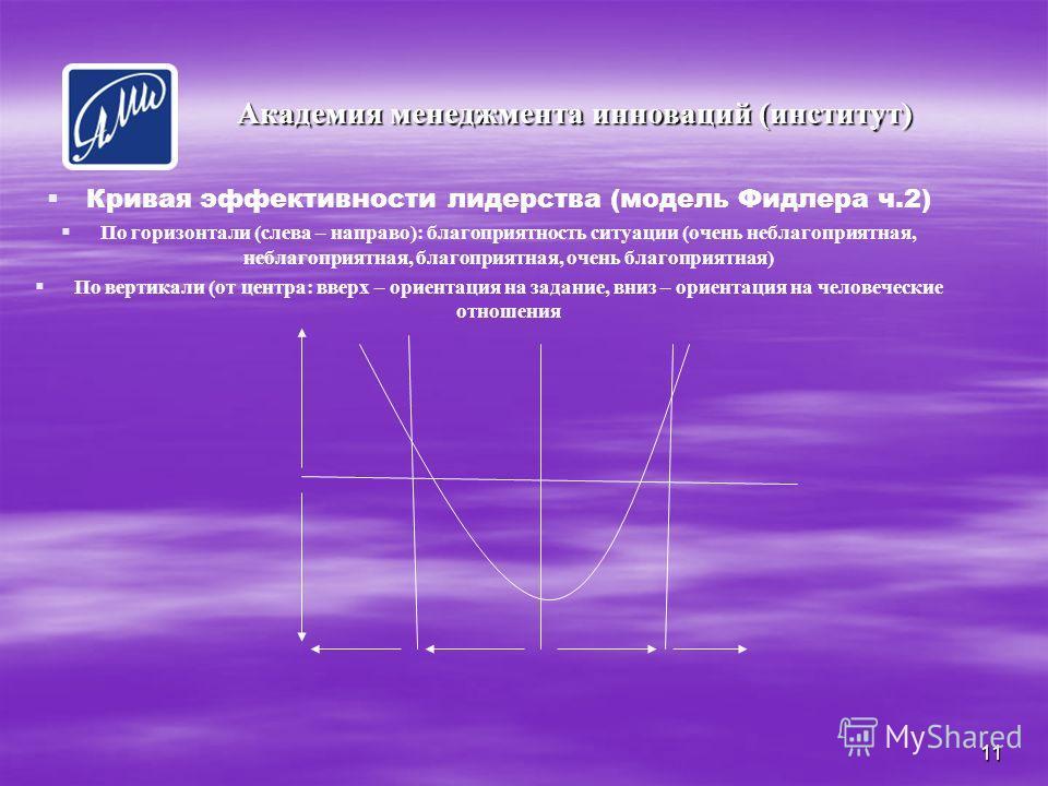 11 Кривая эффективности лидерства (модель Фидлера ч.2) По горизонтали (слева – направо): благоприятность ситуации (очень неблагоприятная, неблагоприятная, благоприятная, очень благоприятная) По вертикали (от центра: вверх – ориентация на задание, вни