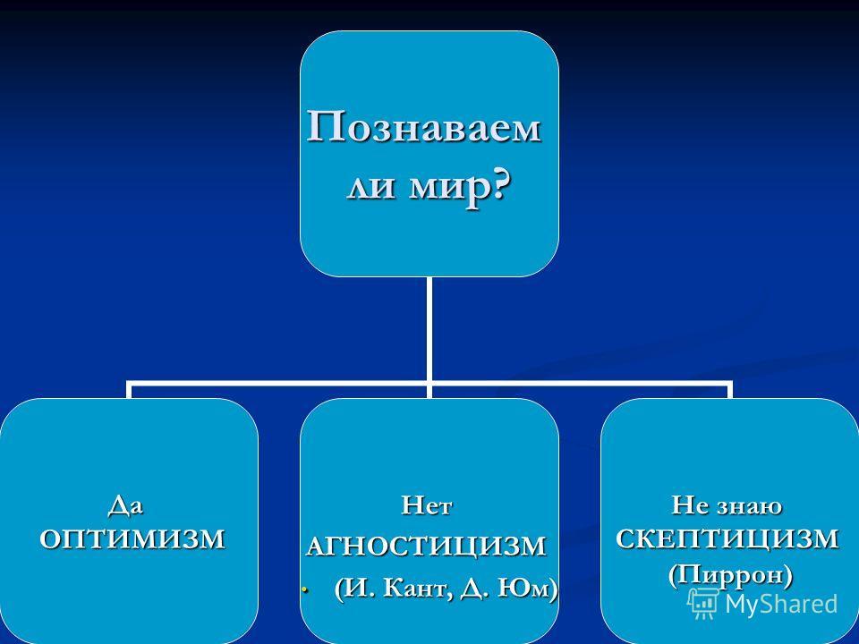 Познаваем ли мир? Да ОПТИМИЗМ ОПТИМИЗМНетАГНОСТИЦИЗМ (И. Кант, Д. Юм) (И. Кант, Д. Юм) Не знаю СКЕПТИЦИЗМ(Пиррон)