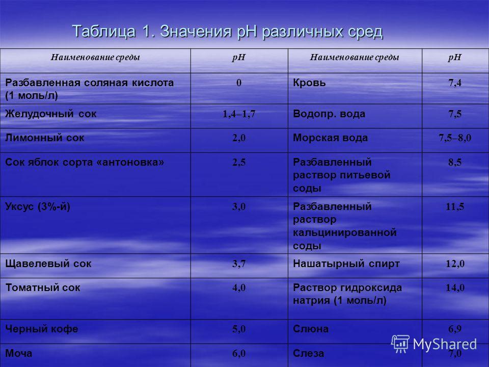 Таблица 1. Значения рН различных сред Наименование средырННаименование средырН Разбавленная соляная кислота (1 моль/л) 0 Кровь 7,4 Желудочный сок 1,4–1,7 Водопр. вода 7,5 Лимонный сок 2,0 Морская вода 7,5–8,0 Сок яблок сорта «антоновка» 2,5 Разбавлен